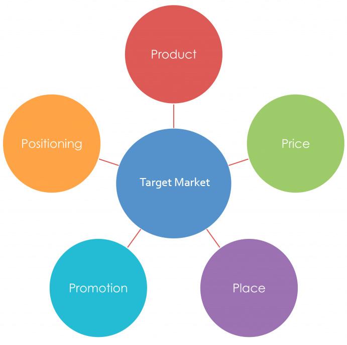 marketing-mix-5p